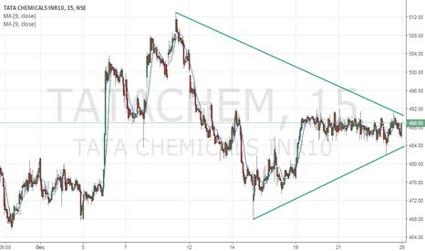 TATACHEM: buy tatachemical above 492 sl 485 tgt open