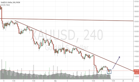 XAUUSD: time for breakout?