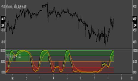 Intensity — Indicators and Signals — TradingView