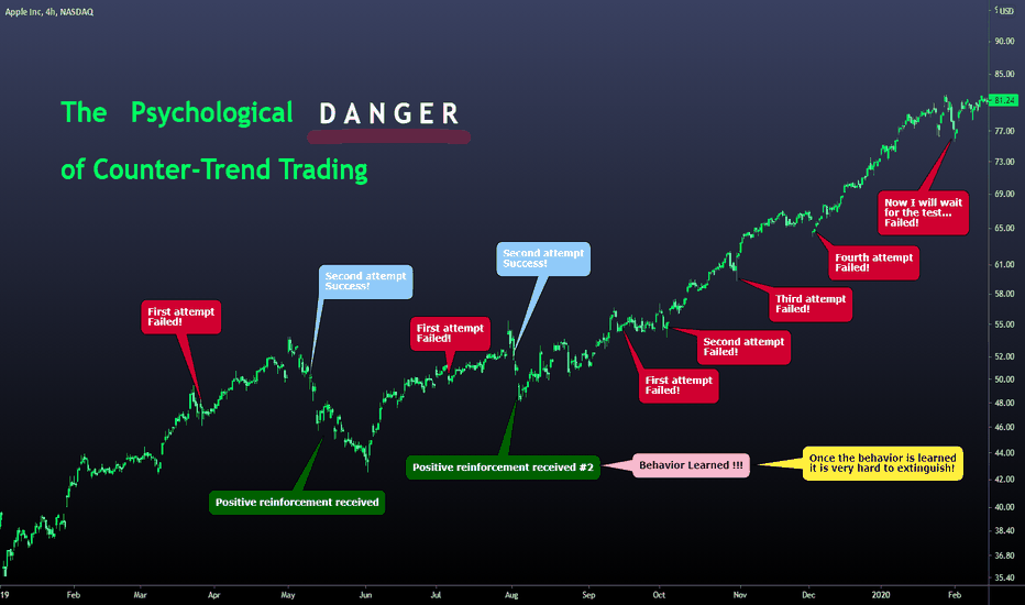 counter trend