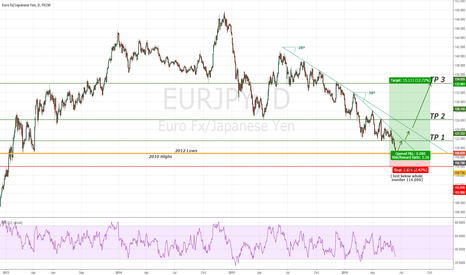 EURJPY: EURJPY Regaining strength on Support?