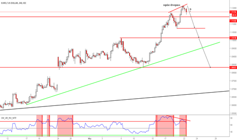 EURUSD: eur usd sell signal- regular divergence at resistance