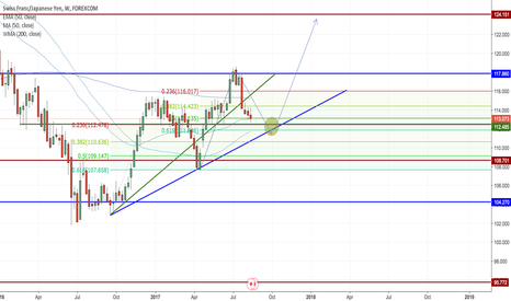 CHFJPY: CHFJPY Waiting Game for Longer Term Trade