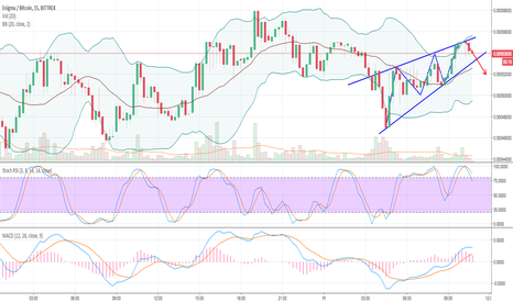 ENGBTC: ENG BTC - Bears may take over below 3350