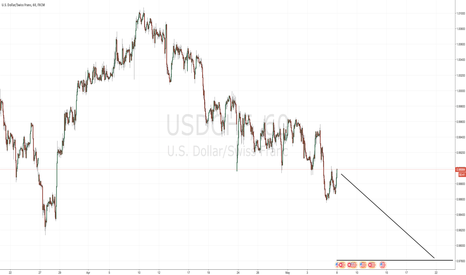 USDCHF: Bearish USDCHF - Short