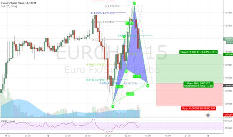 EURCHF: Bullish Cypher