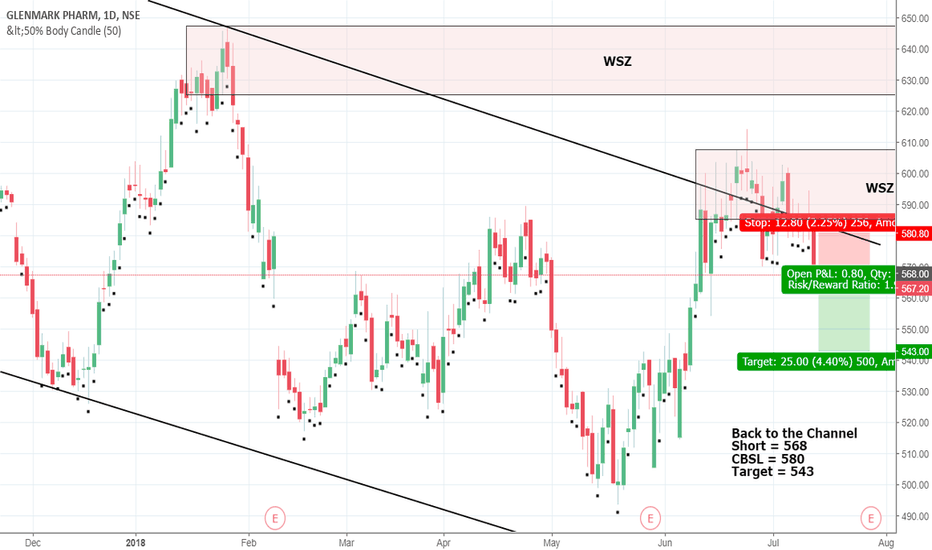 GLENMARK: Glenmarl Short Idea