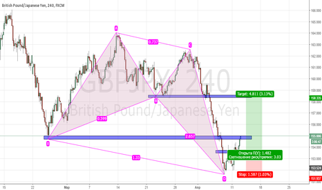 GBPJPY: BULLISH BUTTERFLY, Long position