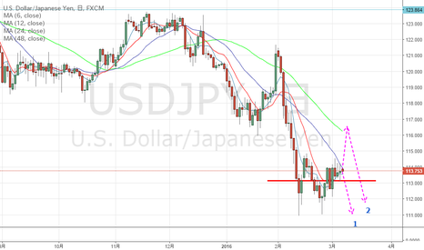 USDJPY: ドル円戻るの?下抜ける?
