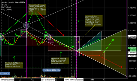 LTCBTC: LTC looks like it may have gone through a full cycle