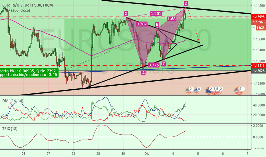 EURUSD: Eur-Usd Shortino a pranzo :-)