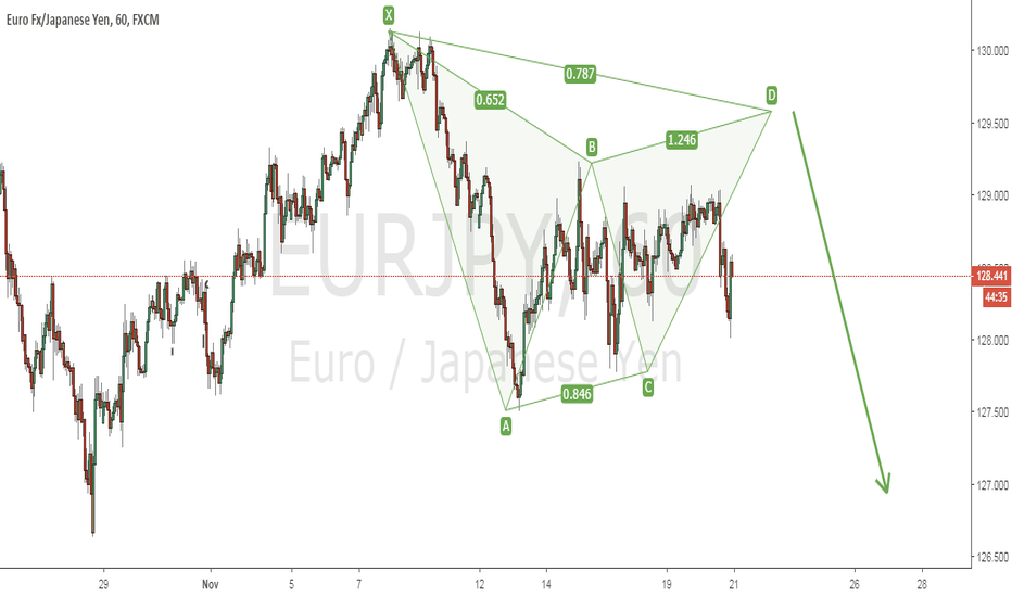 EURJPY: Gartley Pattern, Short Setup