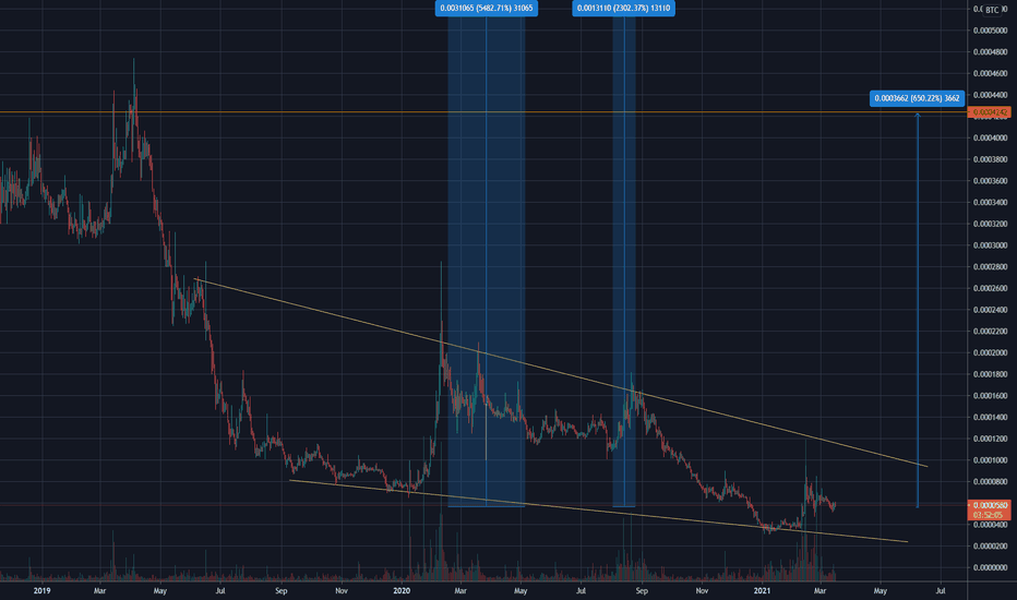 lsk btc tradingview