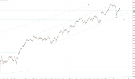 NL25EUR: Dutch AEX index set to decline further in coming week?