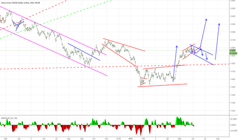 USDOLLAR: USDOLLAR: Consolidation. Could Continue in Up Trend