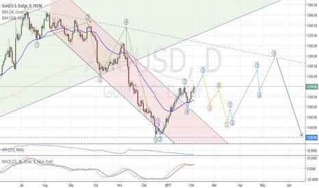 XAUUSD: Gold: Medium term analysis