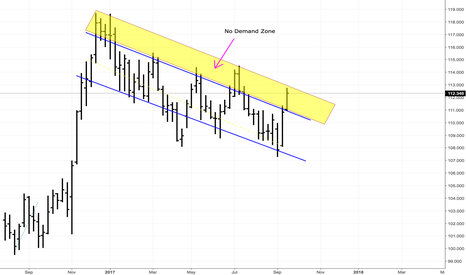 USDJPY: USDJPY at the top of the year long trend