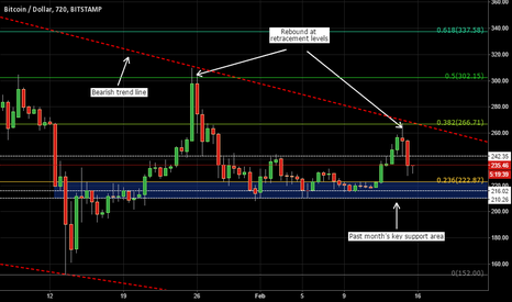 BTCUSD: BTC/USD Fails to Sustain Rally