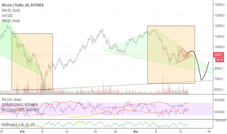 BTCUSD: Clear fractal from the drop to 6k
