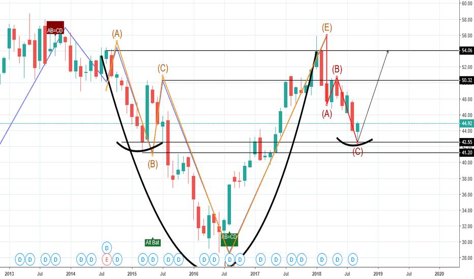 HSBC: chart has all the bullish componets $fxi