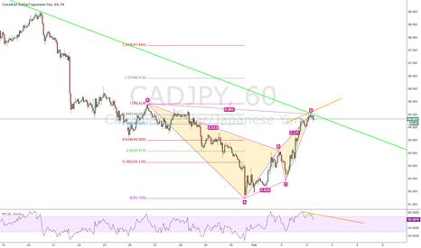 CADJPY: CADJPY Short trade