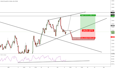 GBPUSD: Potential Bull move coming