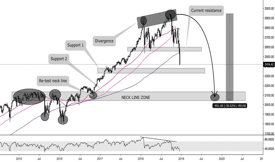 SPX: S&P 500 INDEX - CRISIS HAPPEN ?