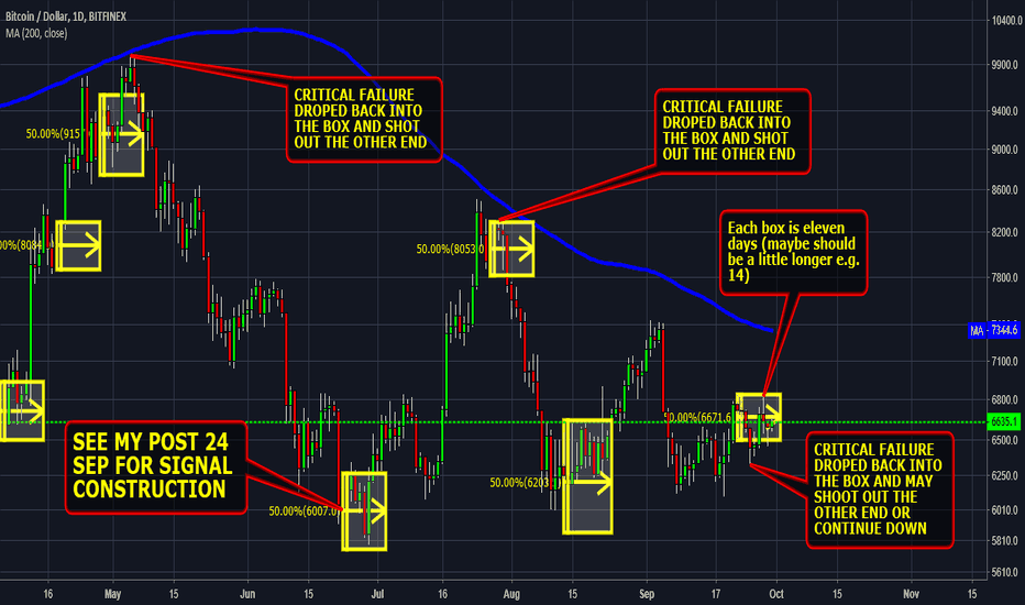 BTCUSD: #bitcoin bull bear watch don't get caught out (Update)