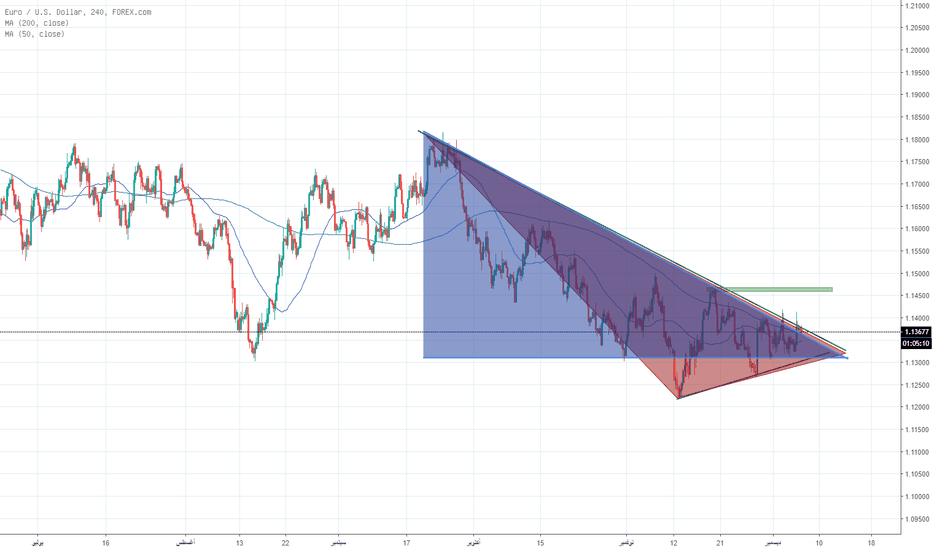 EURUSD: اليورو دولار لا انصح في الشراء الا في حاله اختراق المثلث