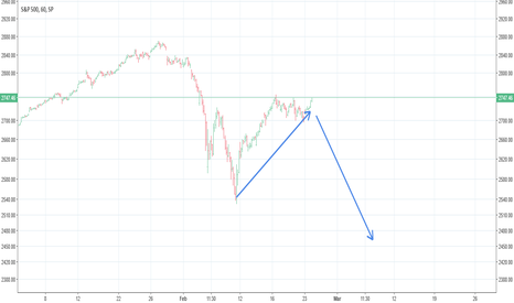 SPX: Is this another bitcoin replay to the downside ? :-{