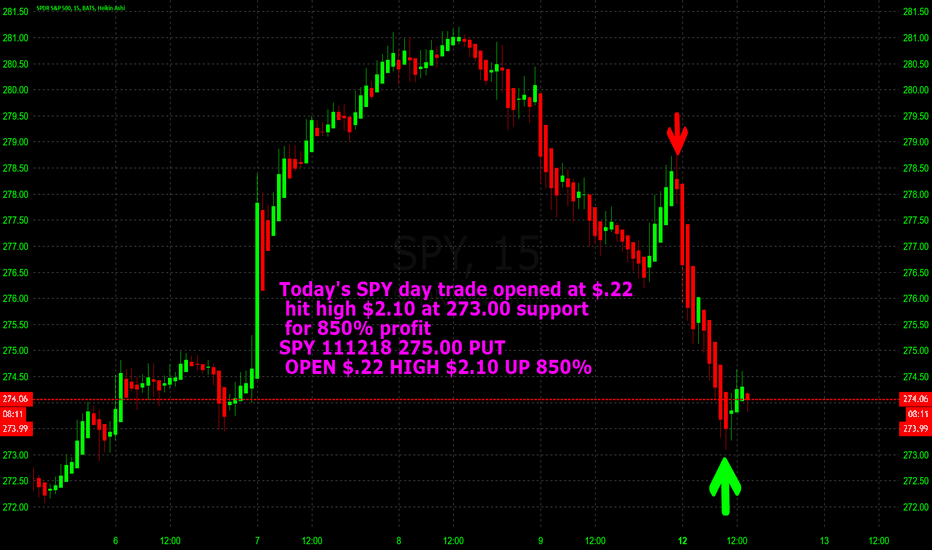 SPY: 850% PROFIT TODAY DAY TRADING SPY WEEKLY OPTIONS