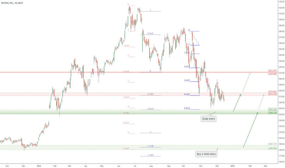 NFLX: NFLX approaching support zone: NetFlix buy zones to watch