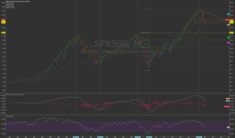 SPX500: S&P 500 Rolling Over?