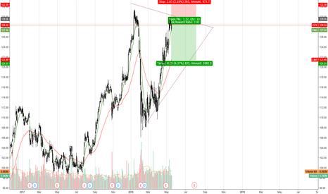 CVX: CVX in bearish momentum