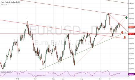 EURUSD: EUR - USD short