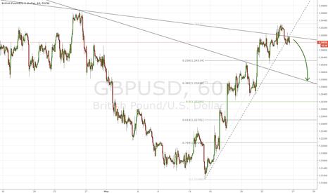 GBPUSD: Фунт готов к коррекции?