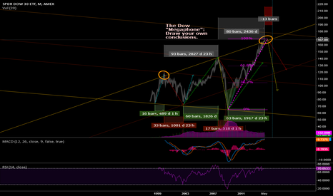 DIA: A study of long term patterns in the Dow