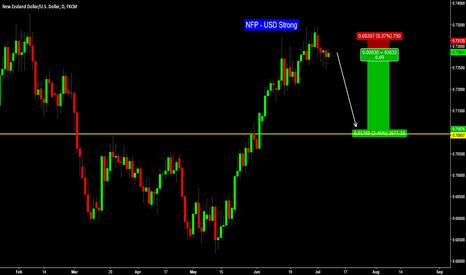 NZDUSD: NFP - NZD/USD Short (BUY USD)