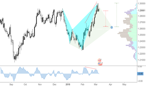 USDCAD: Bearish Shark with forming 5-0 Pattern