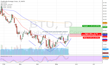 BTU: BTU long setup (Head and shoulder) on Daily chart