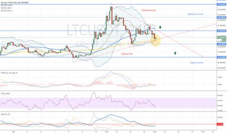LTCUSDT: Litecoin Trading Idea