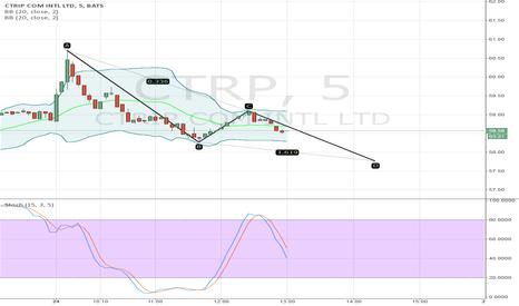 CTRP: $CTRP Bearish ABCD