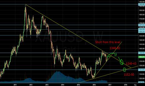 XAUUSD: XAUUSD Long + Short Analysis