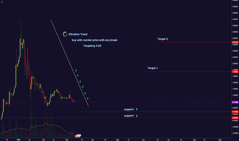 XRPUSD: When ,Where and The Targets to buy The #XRP #RIPPLE  #XRPUSD