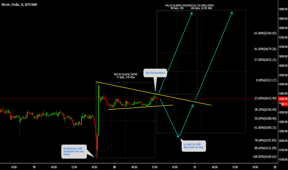 BTCUSD: BTCUSD Buy the breakout or wait for 886
