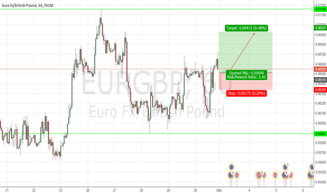 EURGBP: Long EURGBP- APX Analysis