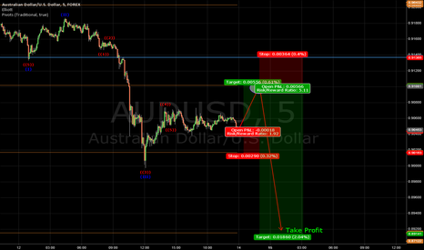 AUDUSD: Completing Elliott Wave 4 and then 5