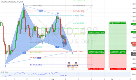 GBPUSD: GBPUSD Potential Bullish Gartley Pattern