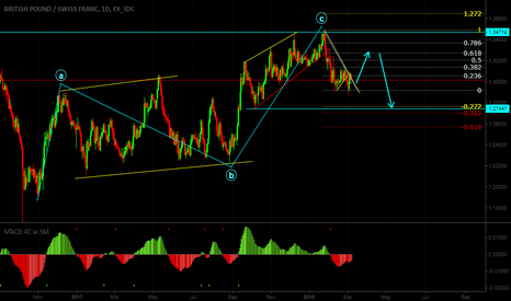 GBPCHF: Sort term buy opportunity at GBPCHF