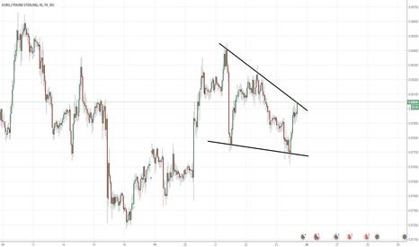 EURGBP: Berish wedge in EUR/GBP (45min chart)